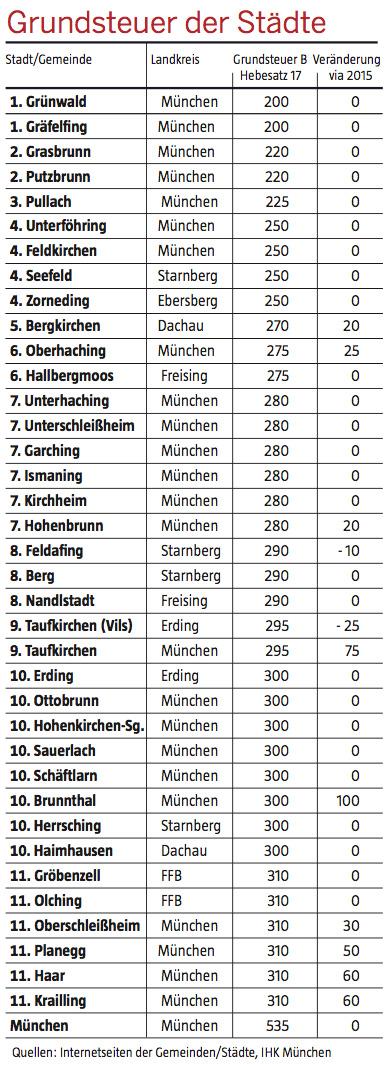 Grundsteuer München Berechnen : immobilienreport m nchen grundsteuer muenchner ~ Themetempest.com Abrechnung