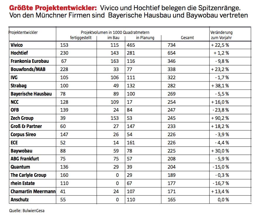 Immobilienreport m nchen projektentwickler for Tabelle quadratmeter